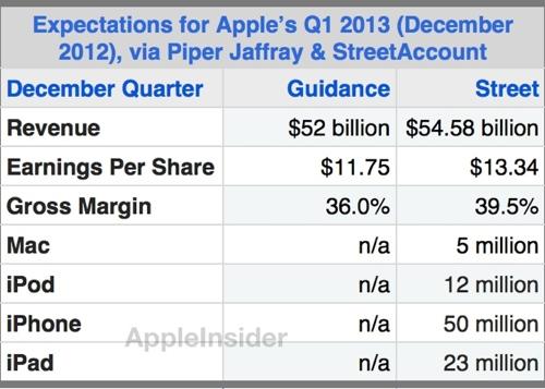 Apple-ganancias-Q1-2013