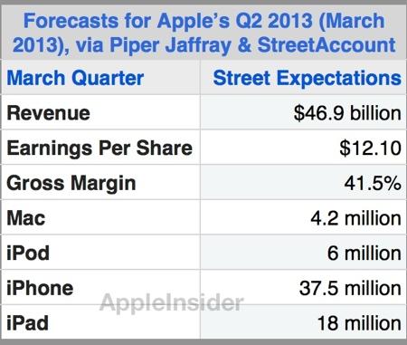 Apple-pronósticos-2013