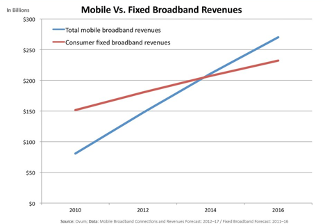 CHART-OF-THE-DAY-Mobile-Broadband-Growth-Business-Insider