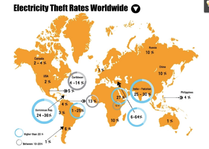 Elecricity Thefts