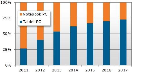 Venta de tablets superarpa a las de PCs en el 2013