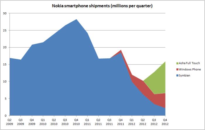 Nokia Resultados Q4 2012 gráfica