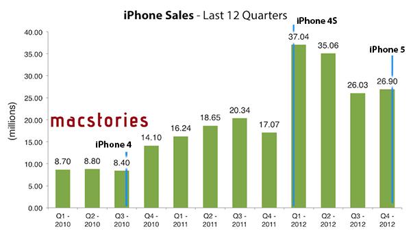 iPhone-2012-ventas