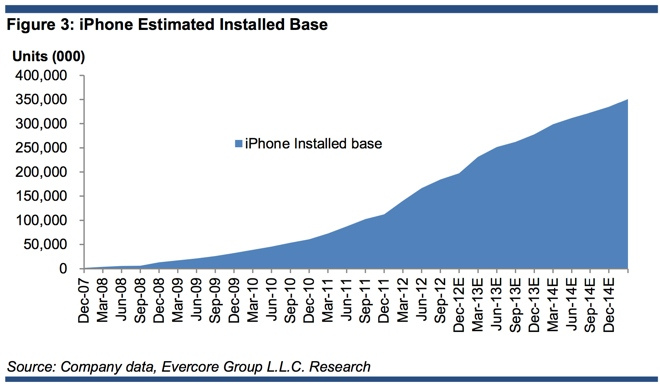 iphone-install-base