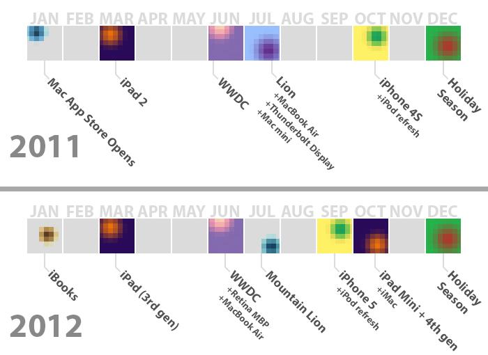 lanzamientos-2012-apple