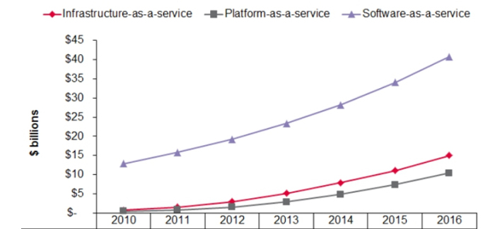ovum-public-cloud-growth