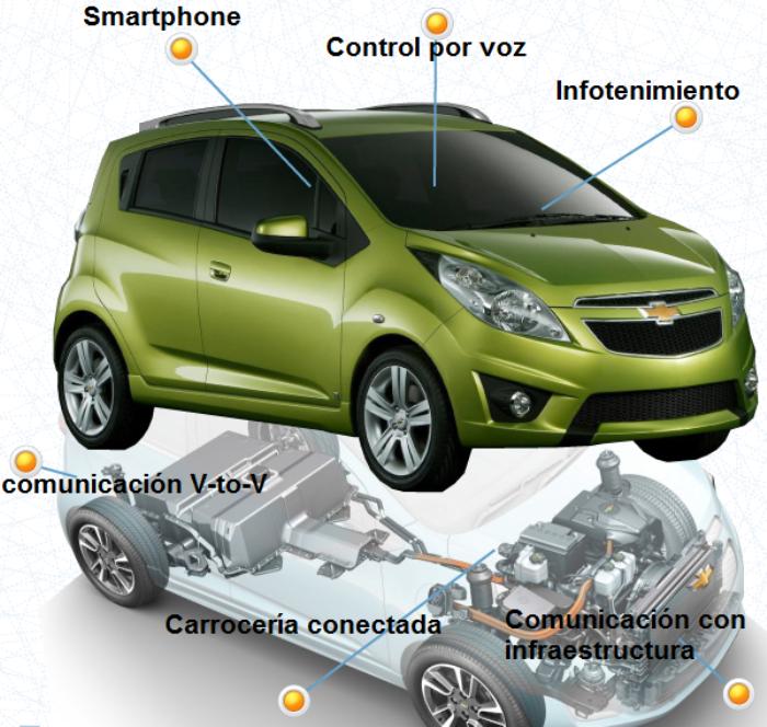 Conectividad en los autos del futuro
