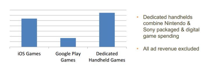 Juegos móviles Vs Consolas portátiles