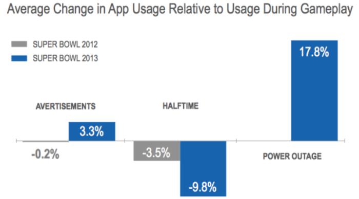 Smartphones ya son la primera pantalla_Flurry_Chart_SuperBowl2013_3