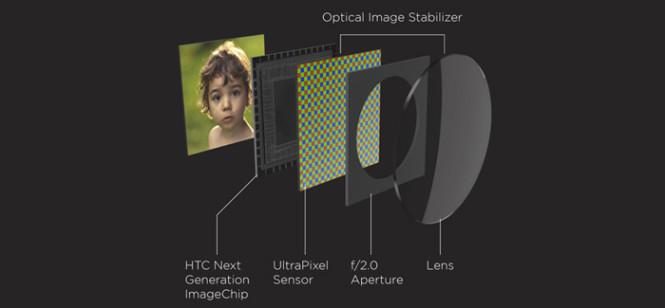 Ultrapixel-HTC-One-3