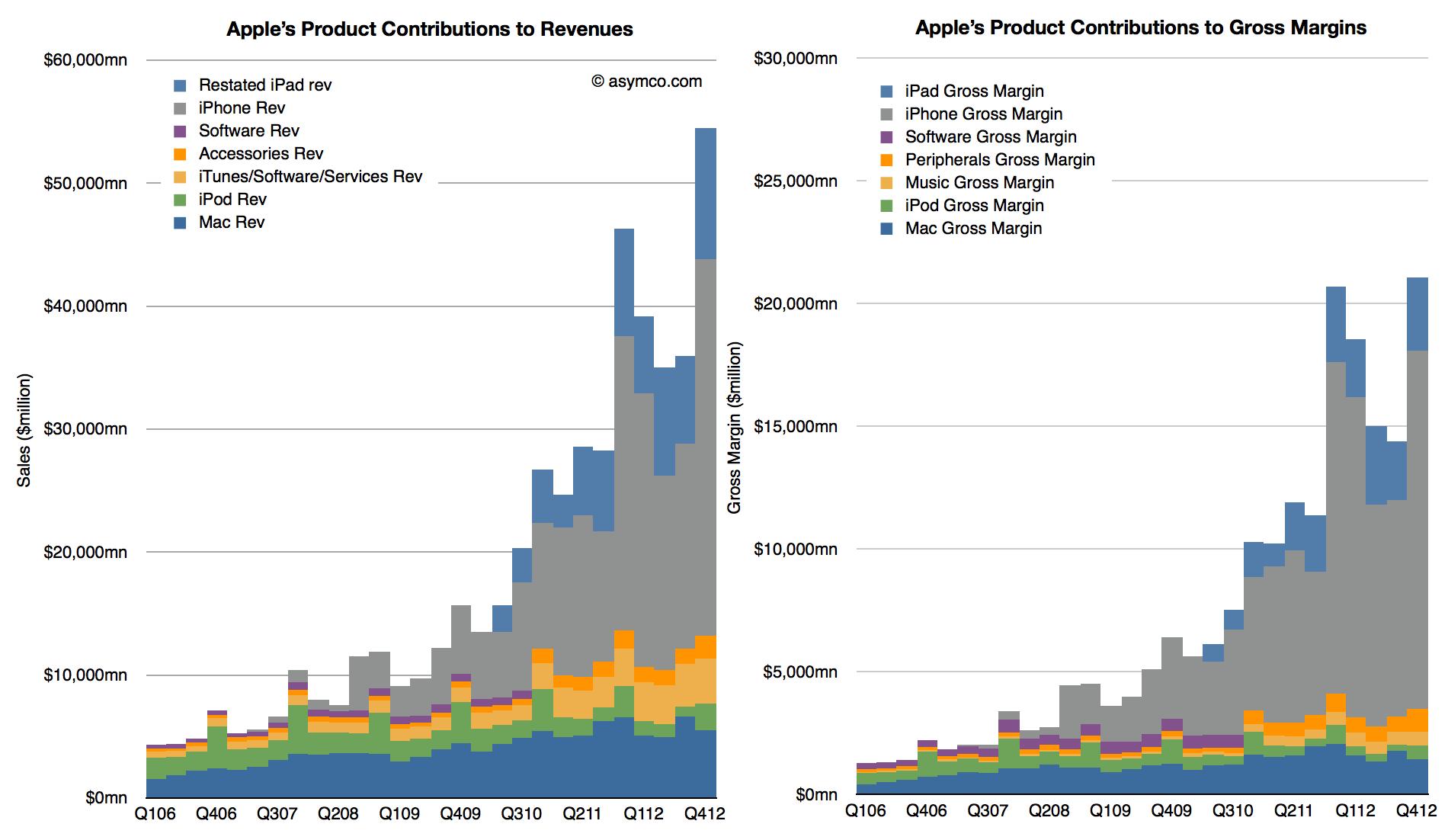ganacias e ingresos de apple x productos