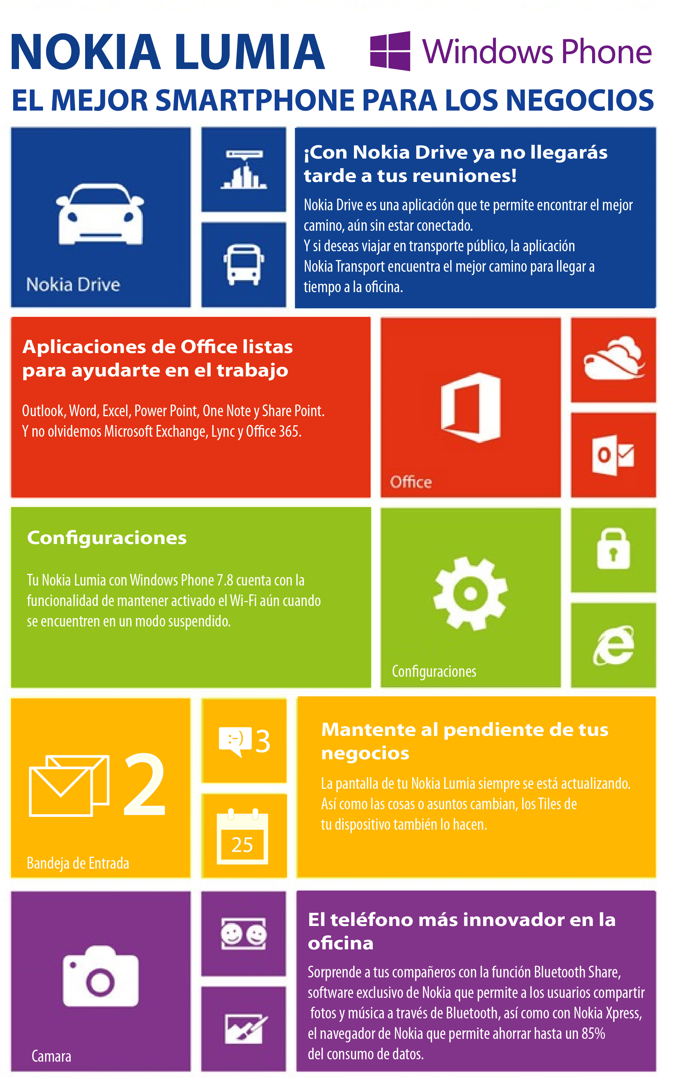 infografia Windows Phone 7.8