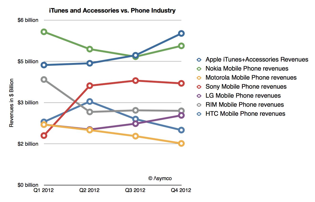 itunes y accesorios AppleVs industria telefonica
