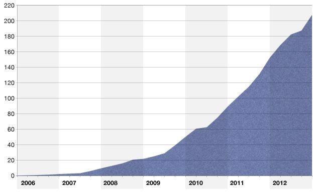 opera-mini-growth-chart