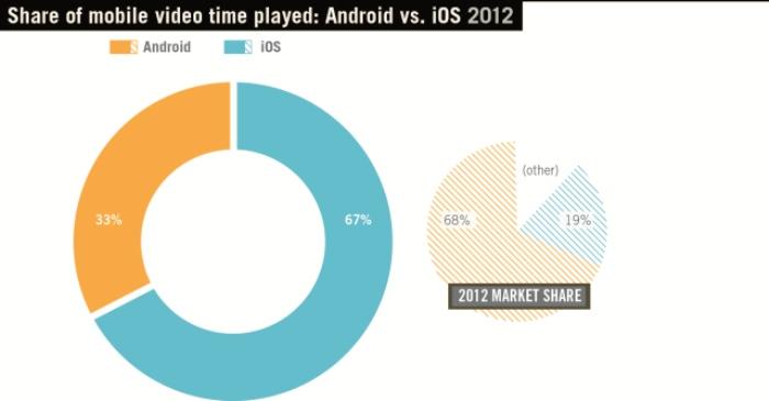 videos móviles iOS y Android_1