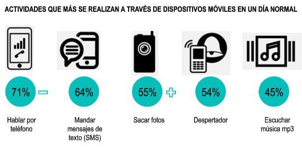 consumo-moviles-en-mexico