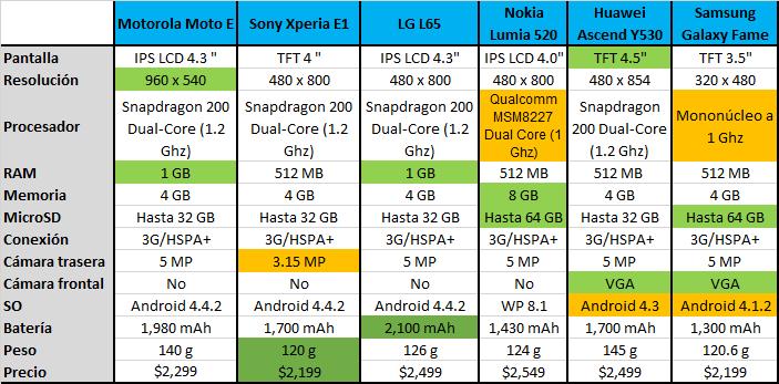 Comparacion-Moto-E-Mexico