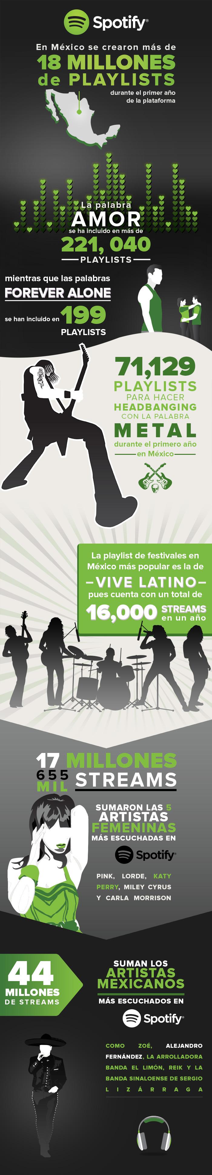 Infografía 1er Aniversario Spotify® Mexico2