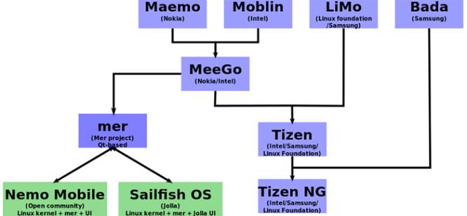 Tizen family