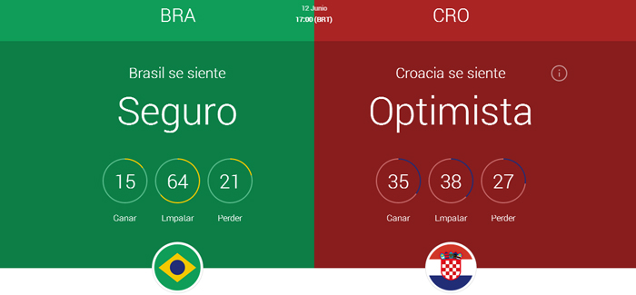 Brasil vs Croacia