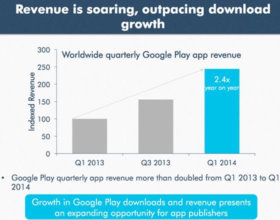 Google-Play-Store-Apps-Revenue-App-Annie
