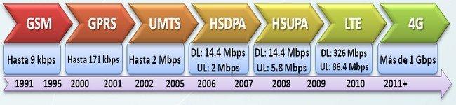 velocidad documentos LTE
