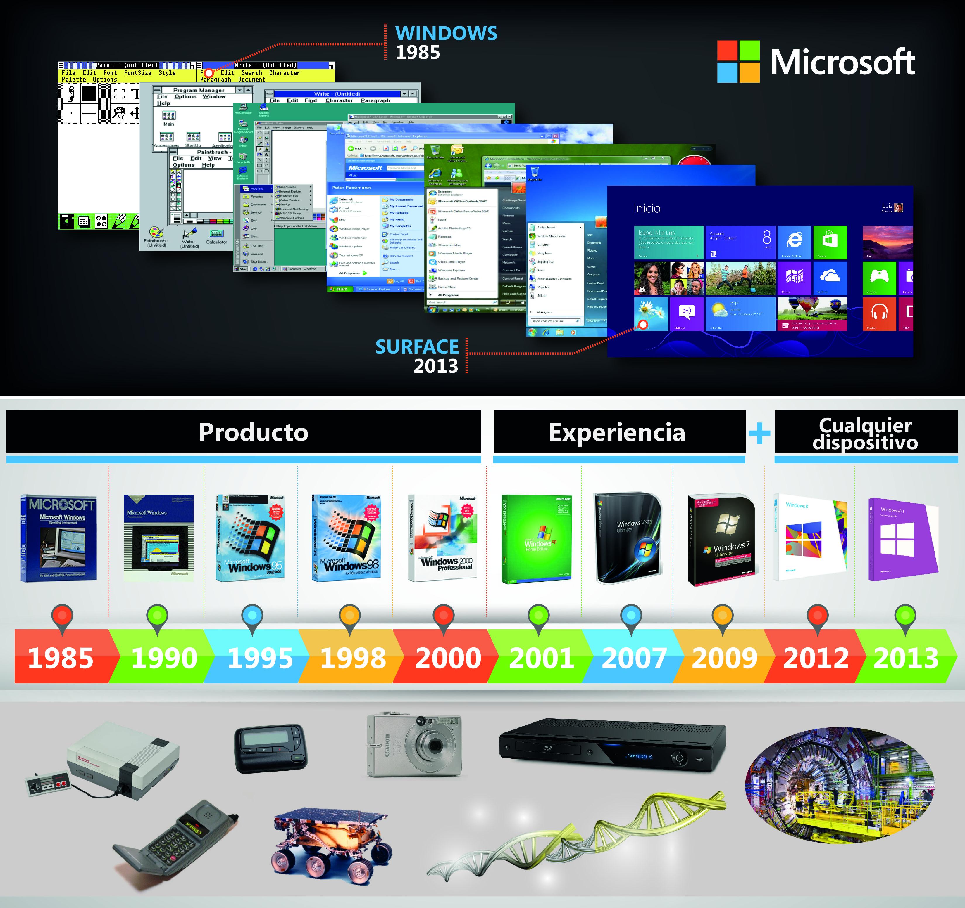 Microsoft Infografia - Evolucion de la PC