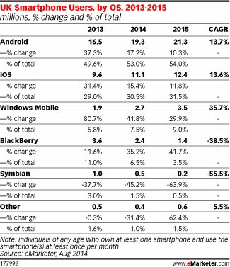 eMarketer-BlackBerry-Windows-Phone