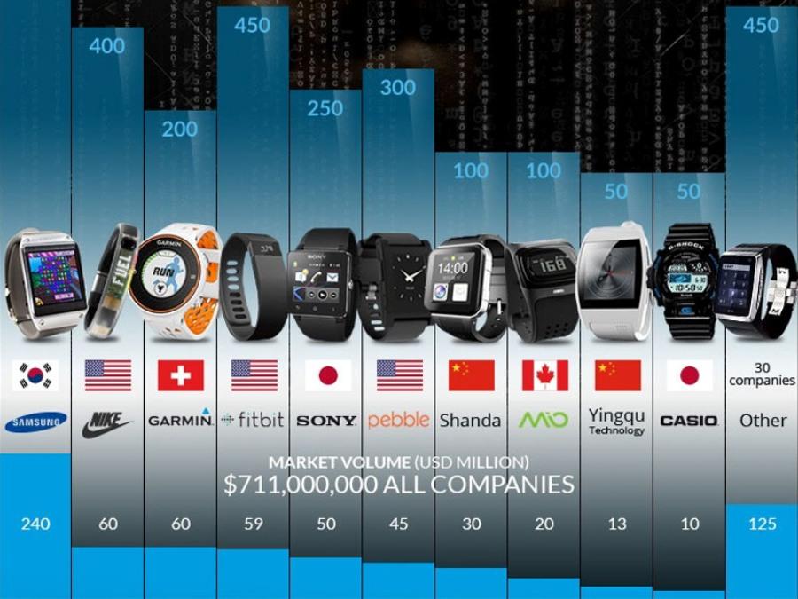 Infográfico de DreamChrono y SmartWatchGroup