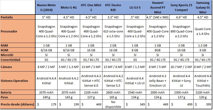 Comparativa-Smartphones-Gama-Media-2014-Tabla-principal