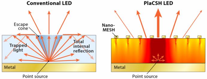 LEDs-nanoestructura-Stephen-Chou