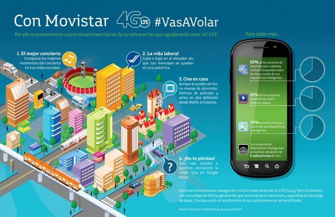 Movistar 4G Mexico