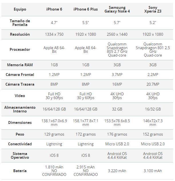 Tabla-comparativa-iPhone-6-Android