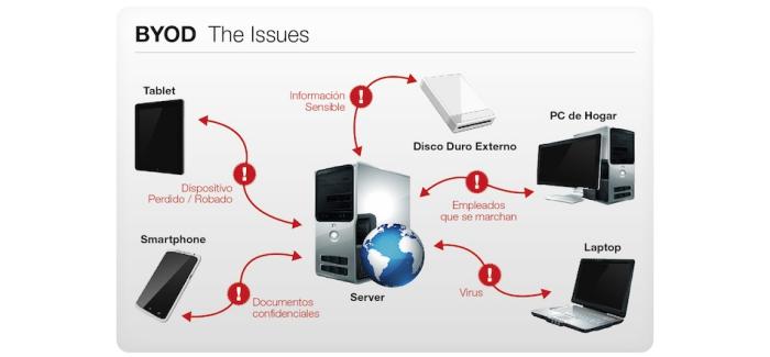 Los problemas de BYOD