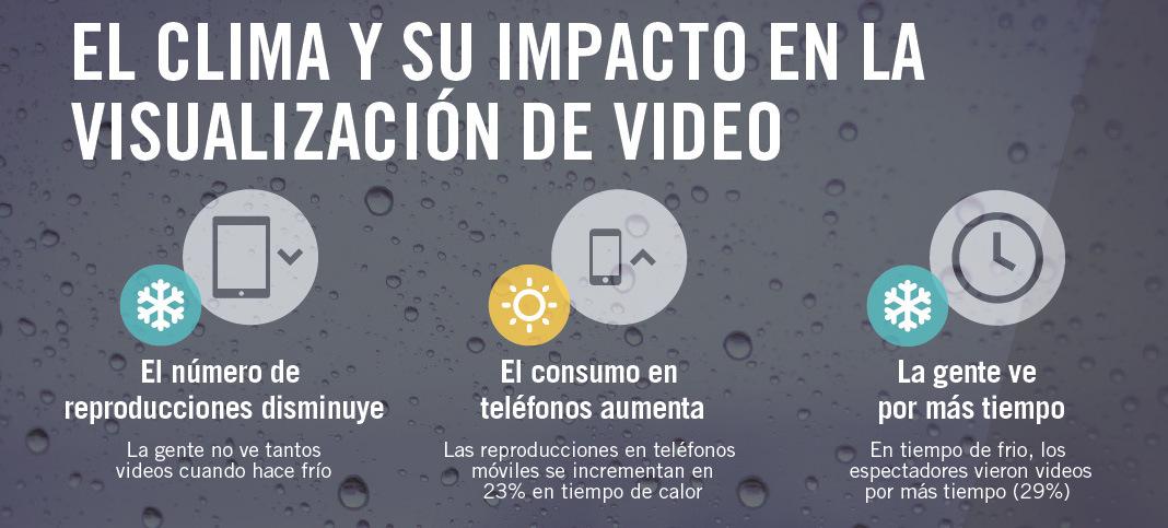 clima y video