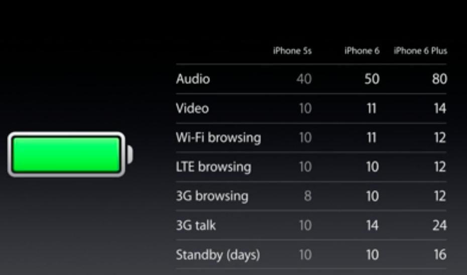 iphone seis bateria