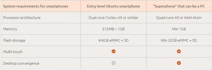 Requerimientos para Ubuntu Phone