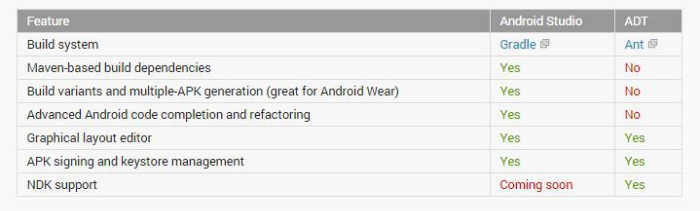 Comparativa Android® Developer Tools y AS Beta