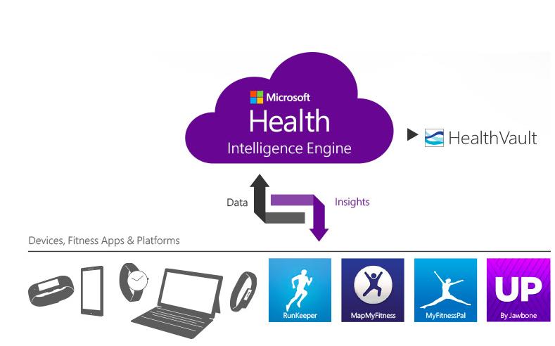 Microsoft health1