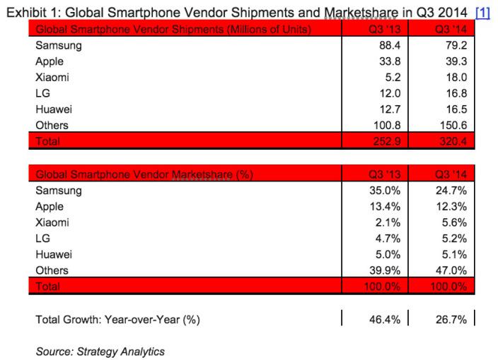 Xiaomi-tercer-puesto-ventas-smartphones