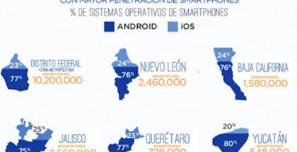 estudio- smartphones