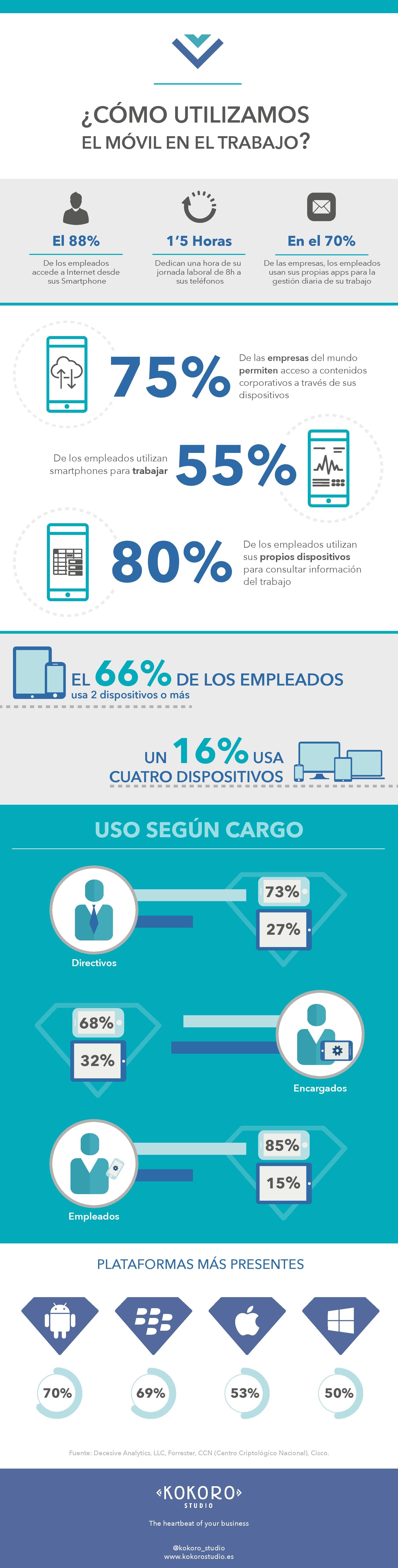 infografia_como_usamos_el_movil