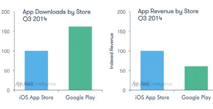 iosvsandroid-apps