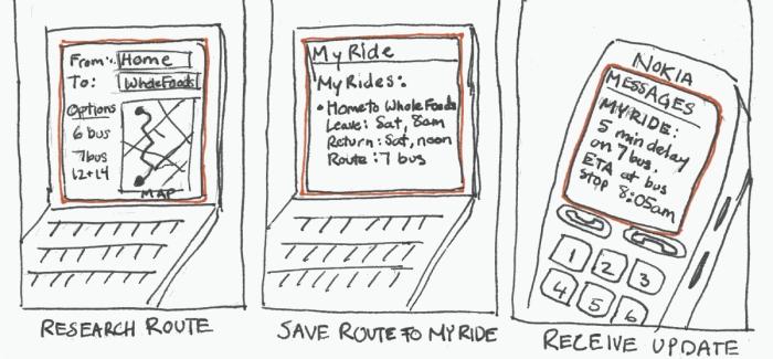 Storyboard de una aplicación realizado en papel