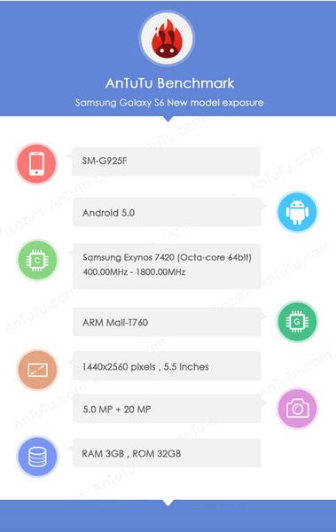 Galaxy-S6-AnTuTu-benchmark