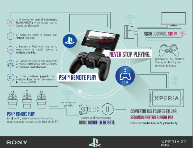 Infografía de uso de PS4 Remote Play.
