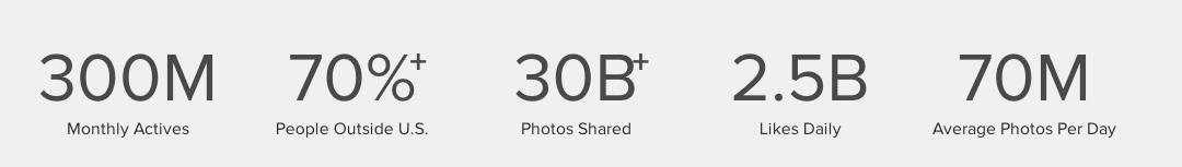 Instagram-300-millones-usuarios