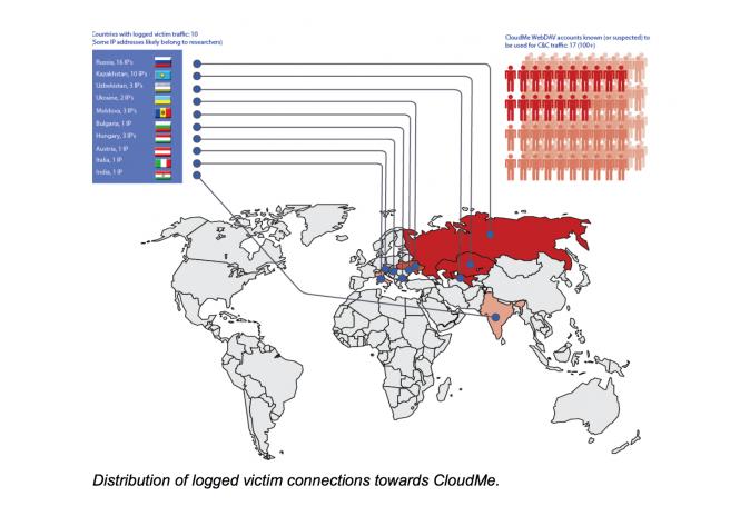 Distribución de víctimas de Inception-Cloud Atlas a través del servicio CloudMe