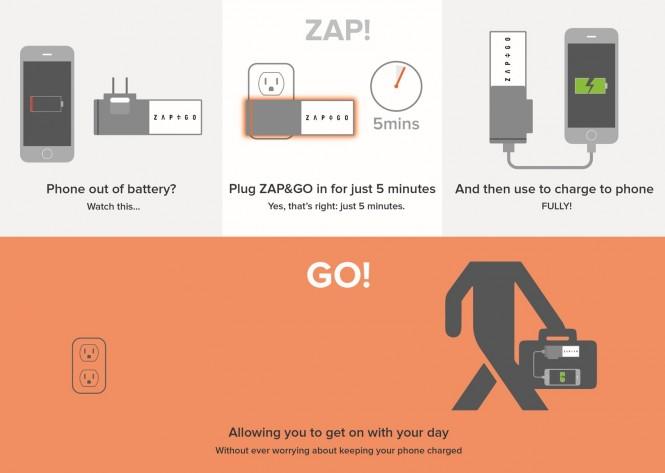 Zap&Go estará listo para usar en solo 5 minutos
