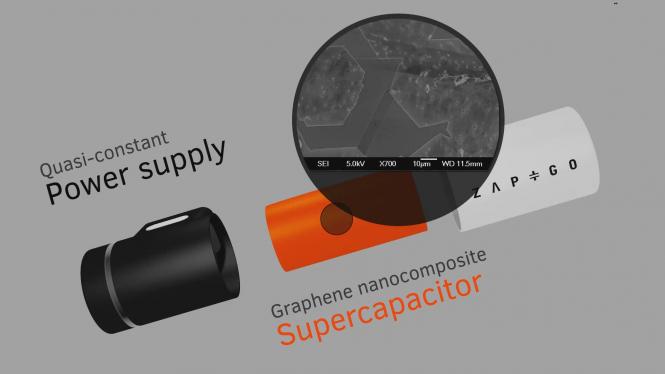 El secreto de Zap&Go radica en su supercapacitor de grafeno